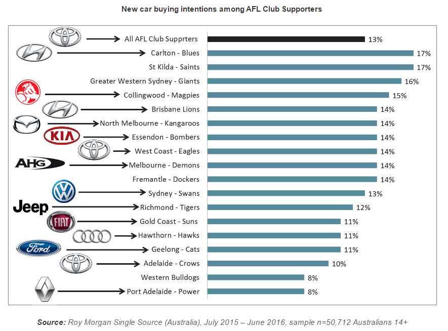 New car buying intentions among AFL club supporters (Roy Morgan Research)