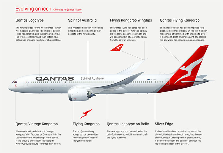 Evolution of Qantas livery