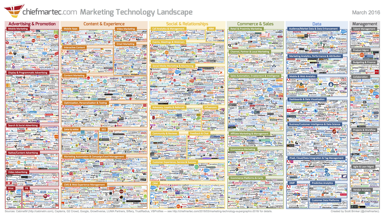chiefmartec tech landscape (004)