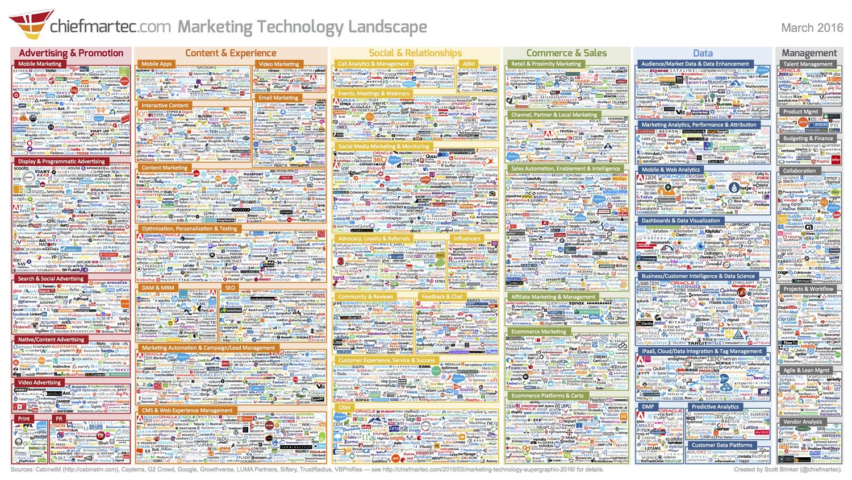 chiefmartec tech landscape (004)