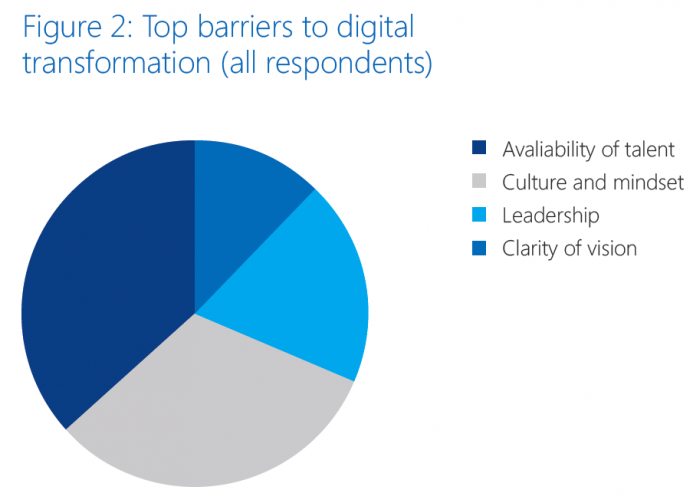 Microsoft digital transformation report (figure 2)