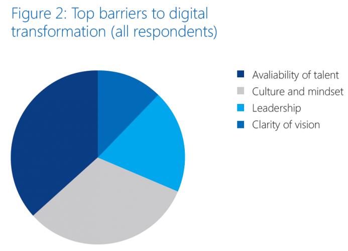 Microsoft digital transformation report (figure 2)