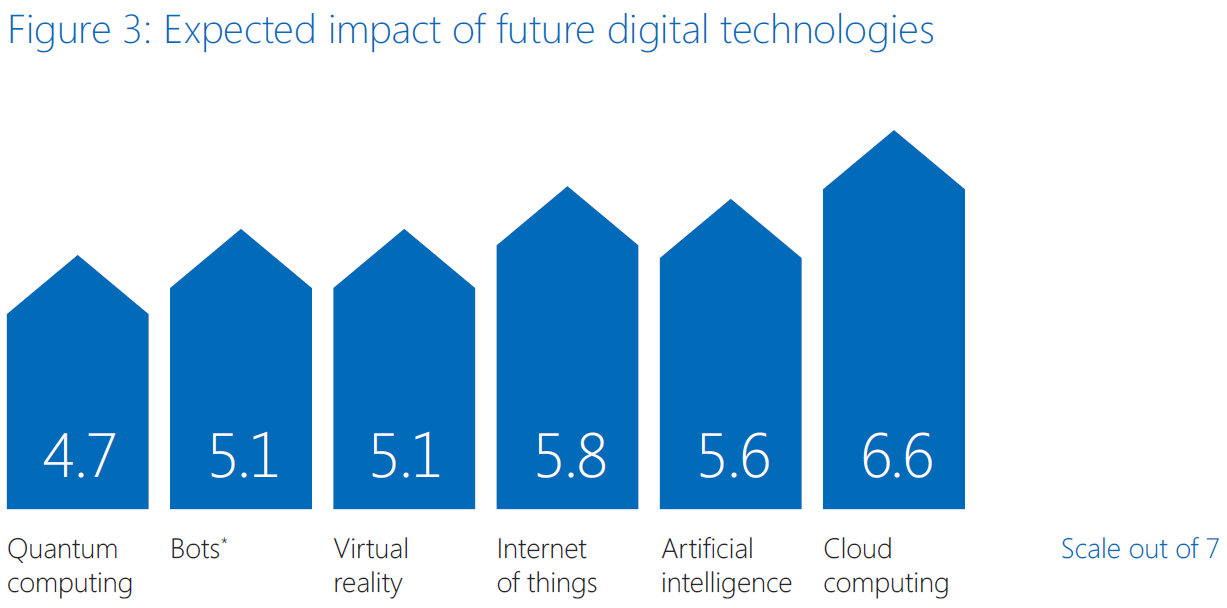 Microsoft digital transformation report (figure 3)