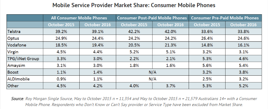 Mobile service provider market share - consumer mobile phones (Roy Morgan Research, October 2016)