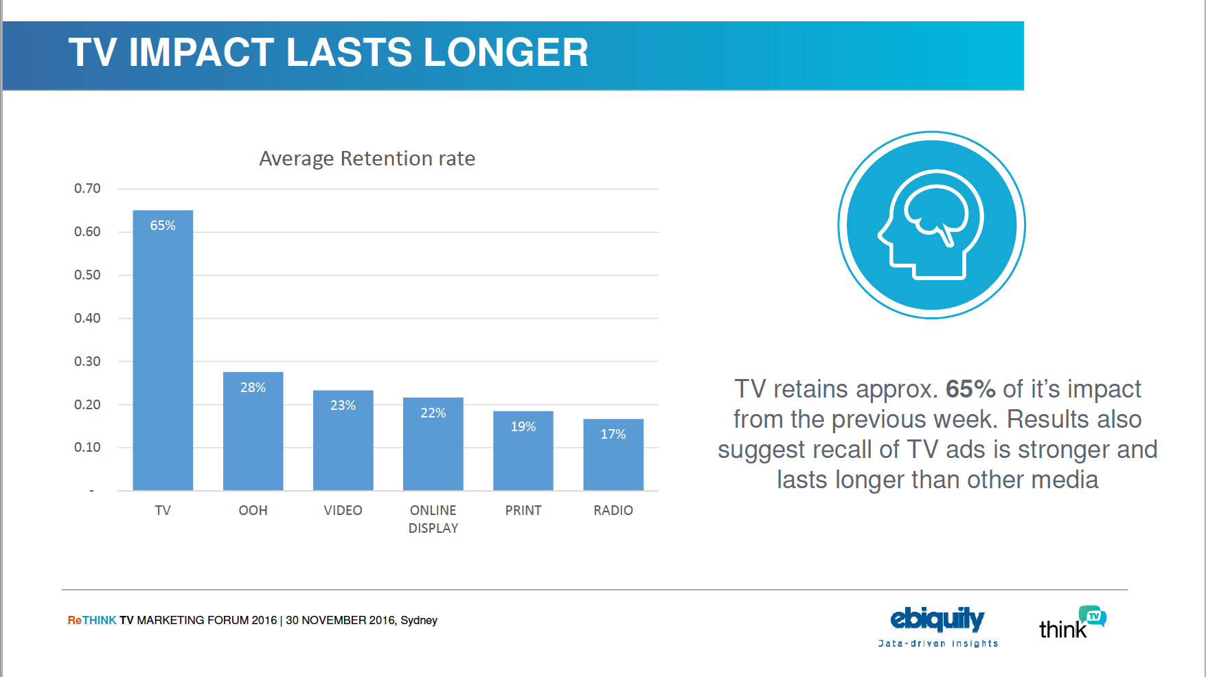 TV impact lasts longer - Payback Australia study
