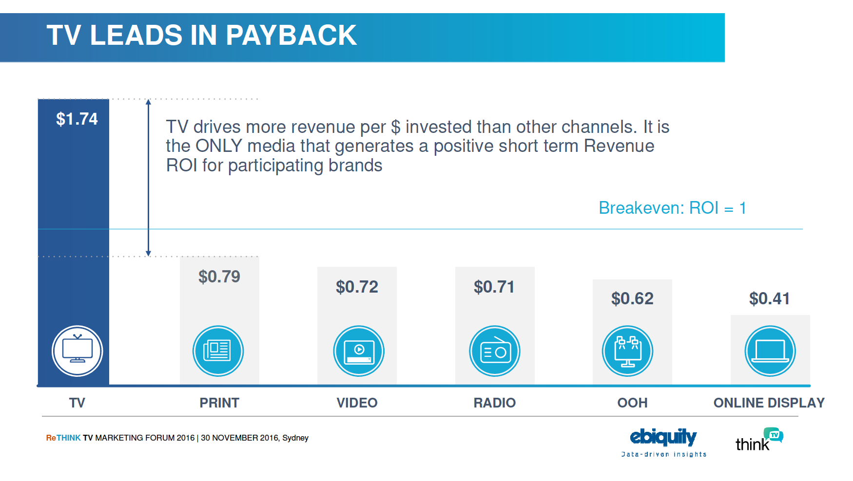 TV leads in payback - Payback Australia study