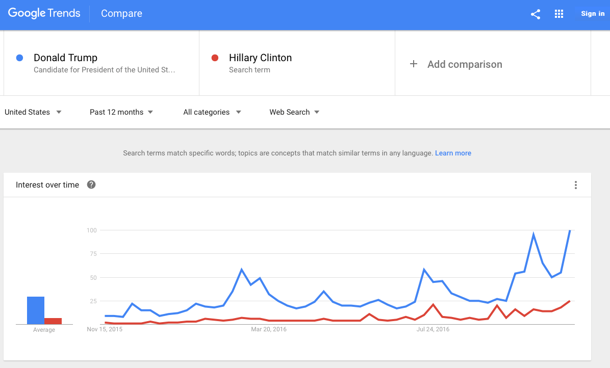 US Presidential Election 2016 (Google Trends)