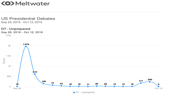US presidential debates (Meltwater stats) [1]