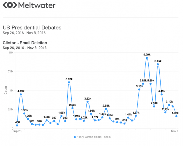 US presidential debates (Meltwater stats) [2]