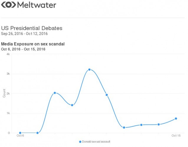 US presidential debates (Meltwater stats) [3].png