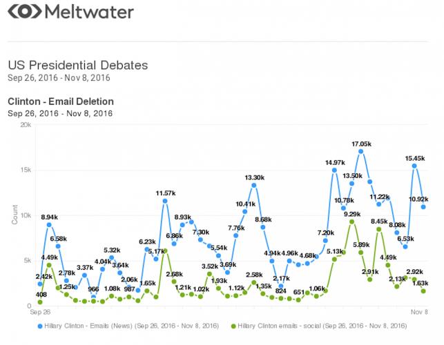 US presidential debates (Meltwater stats) [4].png.jpg