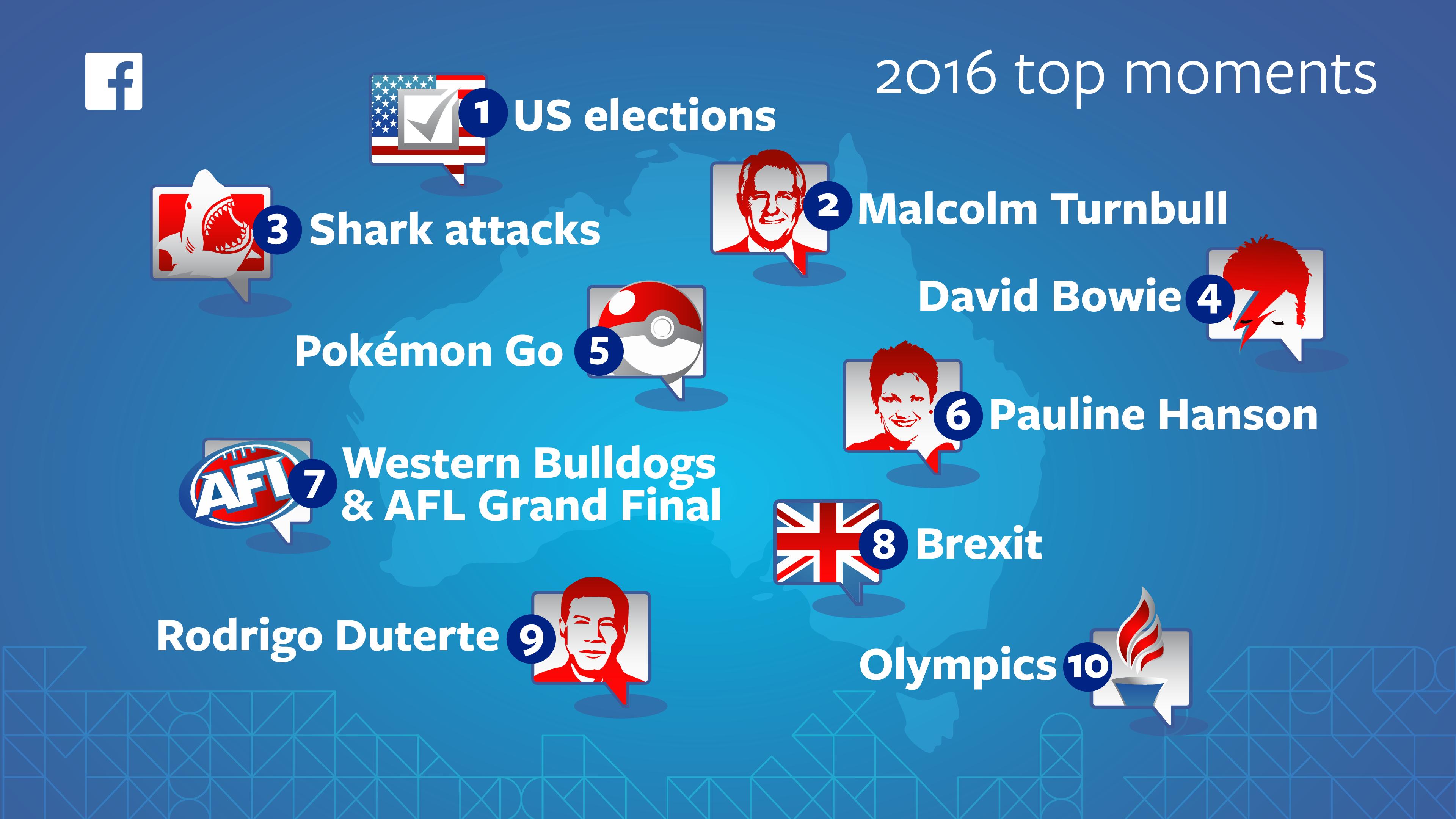 FB 2016 YIR infographic
