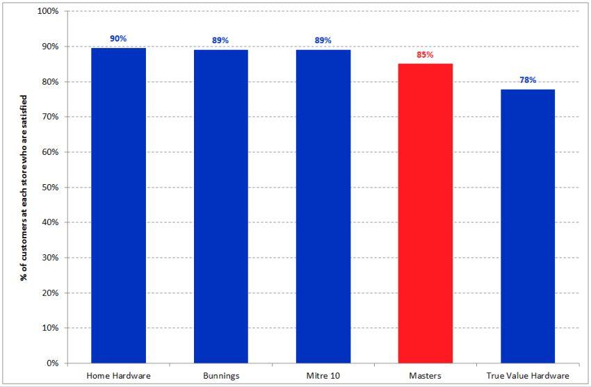 Hardware-chart1