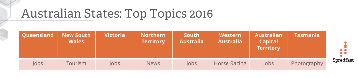 Australian State Top Topics