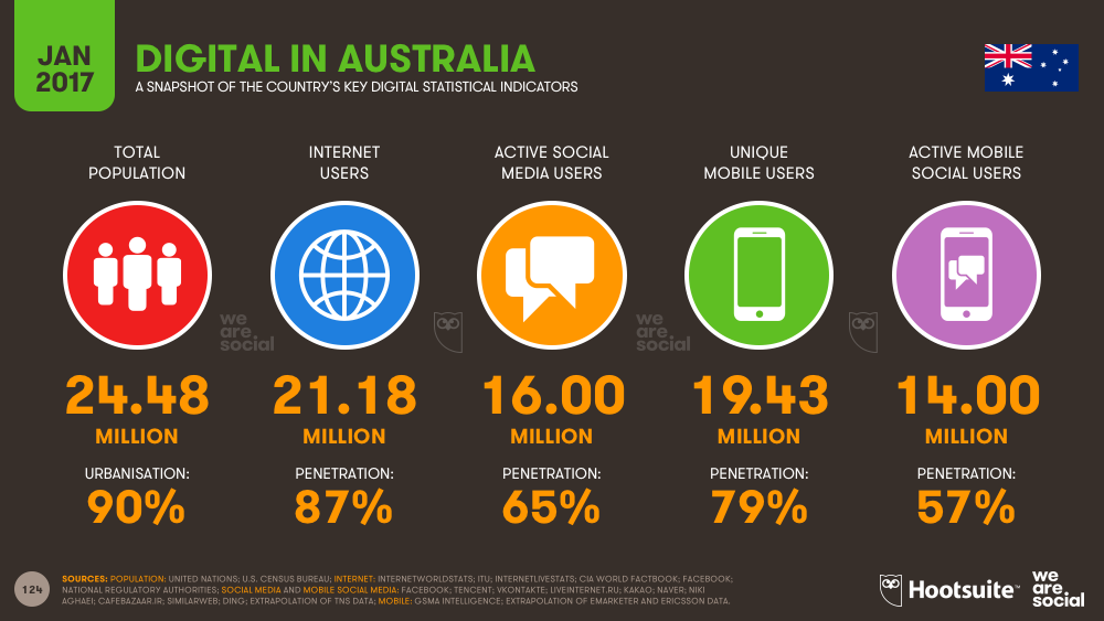 Digital in 2017 Australia key indicators
