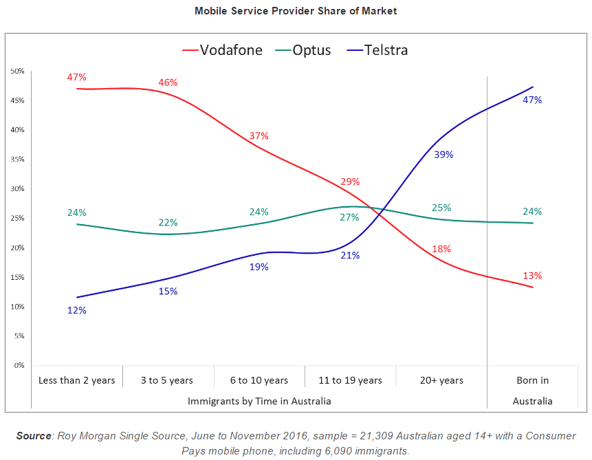 Graph - mobile service provider share of market (Roy Morgan Research)