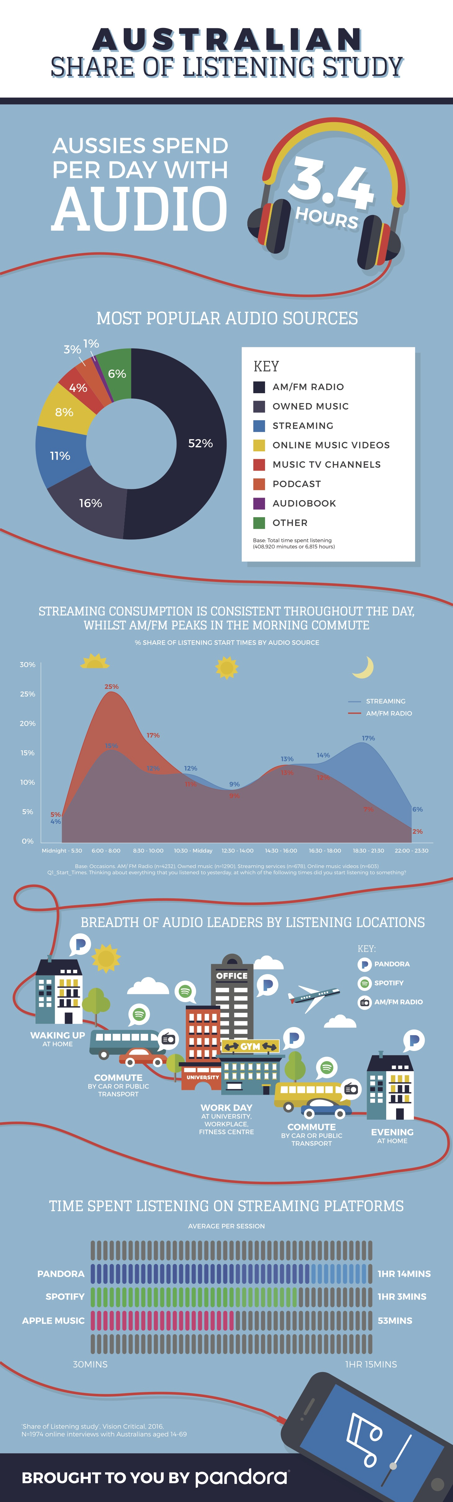 ShareOfListening_infographic_FINAL
