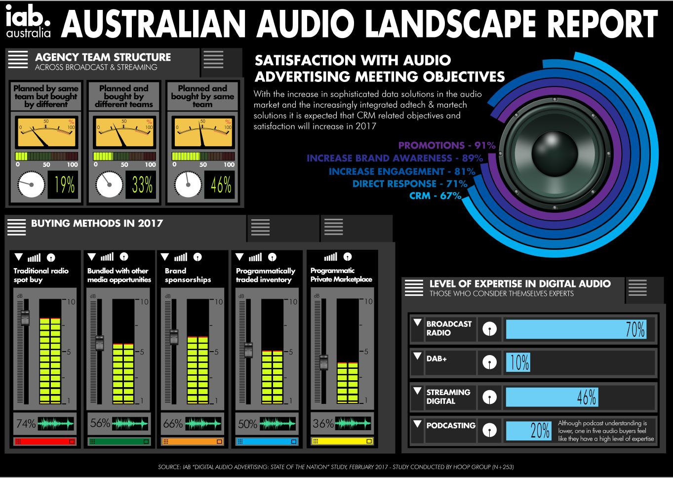 Audio Release Infographic - IAB