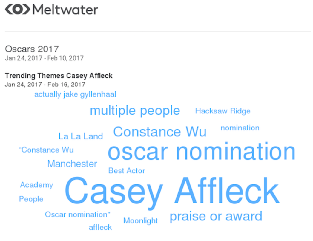 Casey Affleck Trending Themes