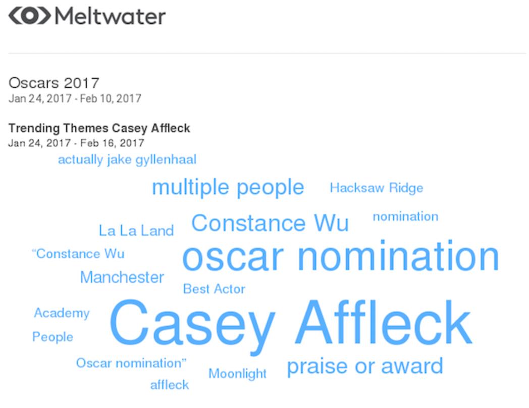 Casey Affleck Trending Themes
