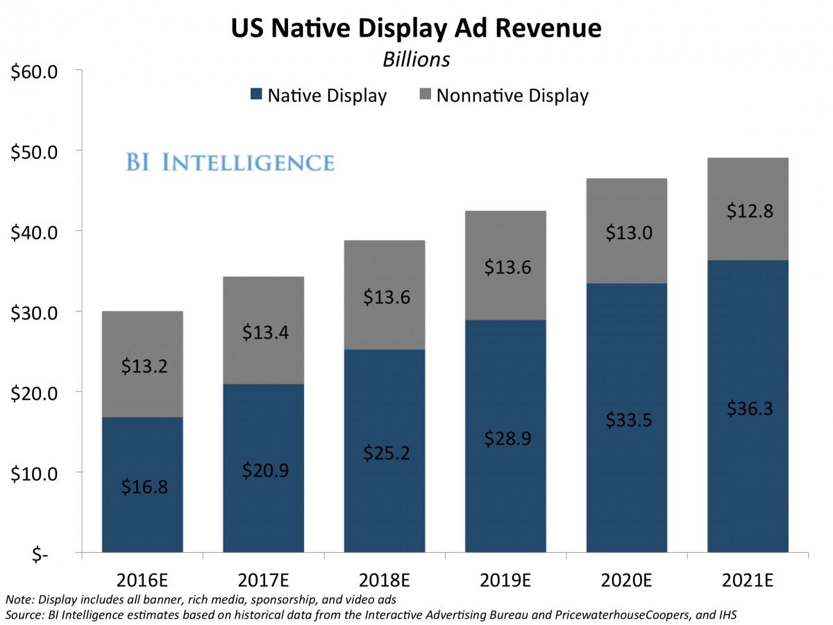 Native-ad-chart