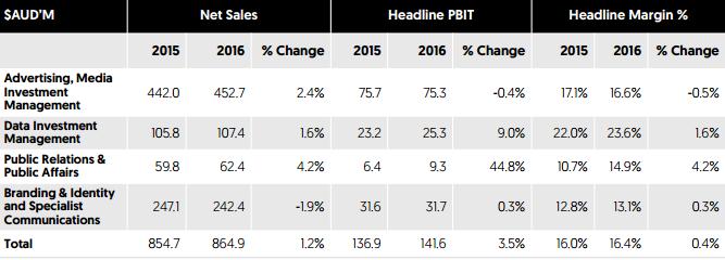 WPP AUNZ segment results 2016