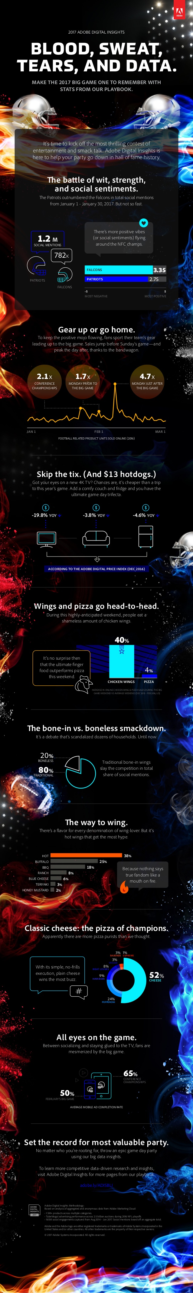 adobe-digital-insights-big-game-2017-analysis-infographic-1-638