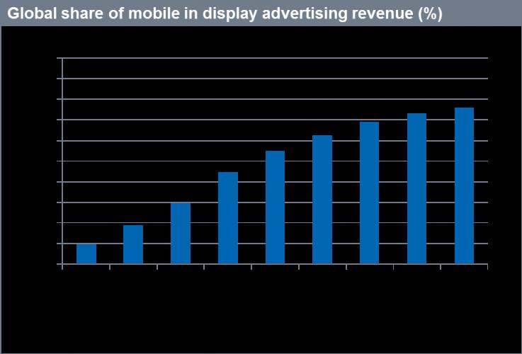 mobile as dis adv