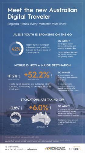 Mobile travel sales (Criteo)