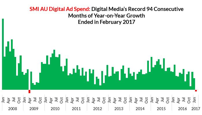 Digital Historical Growth