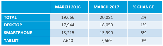 Nielsen data (March 2017) [2]