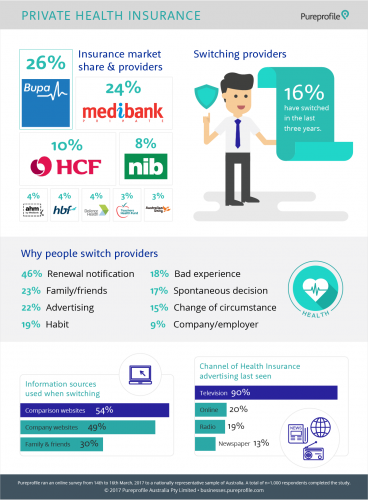 Private health insurance infograpgic