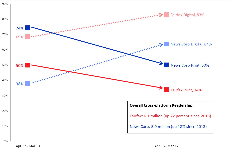 newspaper readers statistics