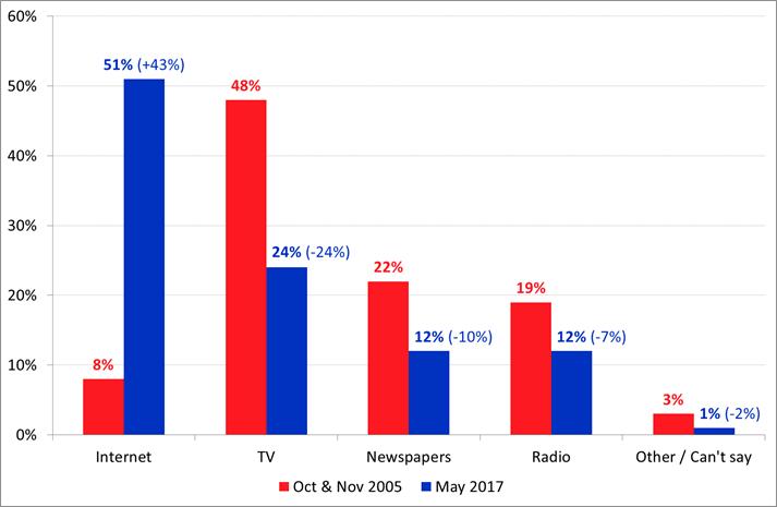7245-Australian-Media-Fairfax-Ownership-May-2017