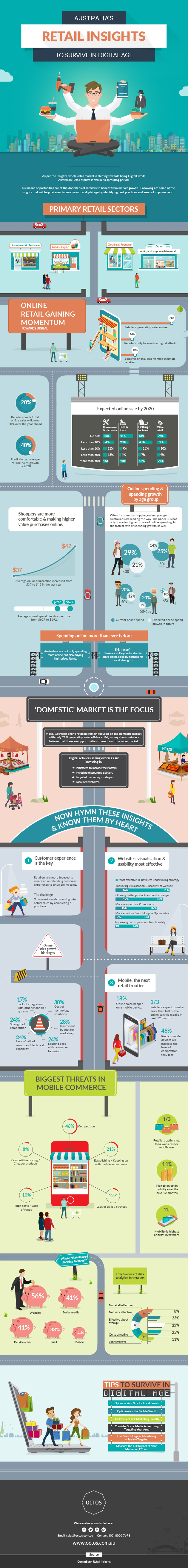Australia-Retail-Insights
