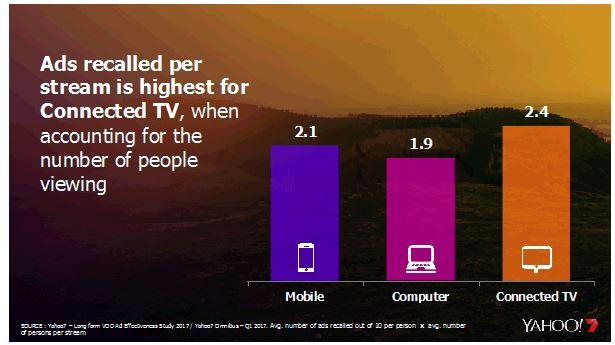 Figure 1 (Yahoo7 study)