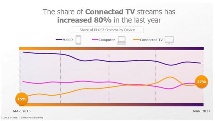 Figure 2 (Yahoo7 study)