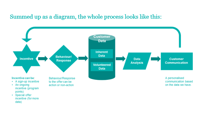 Diagram - data process for rewards programs