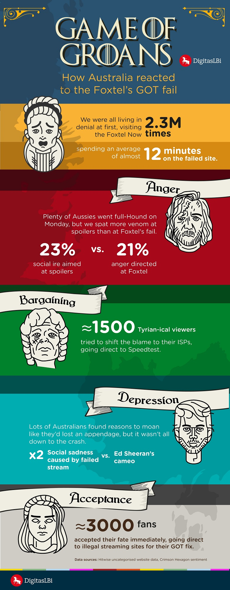 Game of Thrones-Foxtel infographic (DigitasLBi)