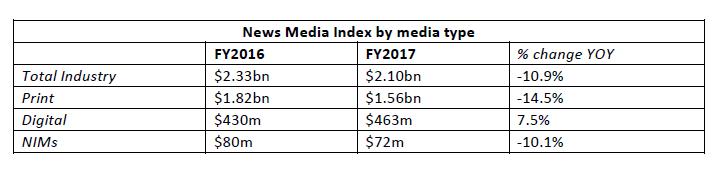 News Media Index (FY17)
