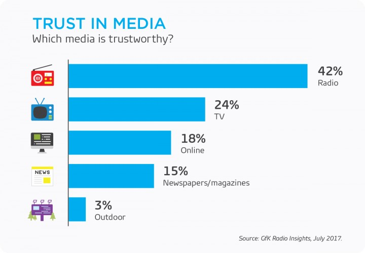 Trust in Media (GfK Radio Insights 2017)