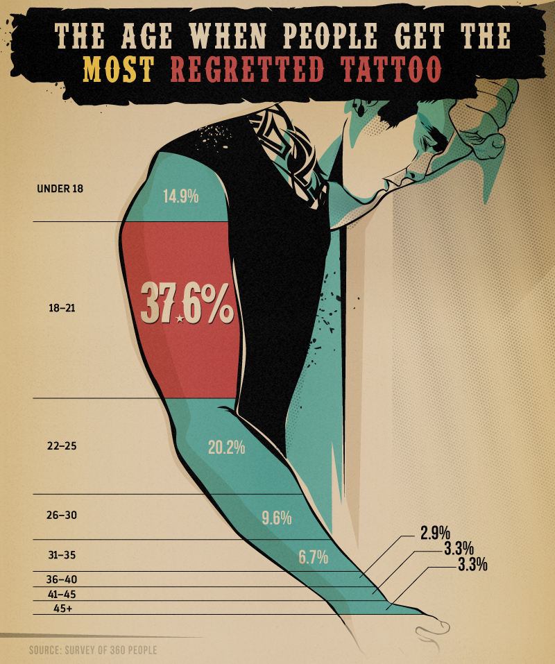 age_most_regretted_tattoo