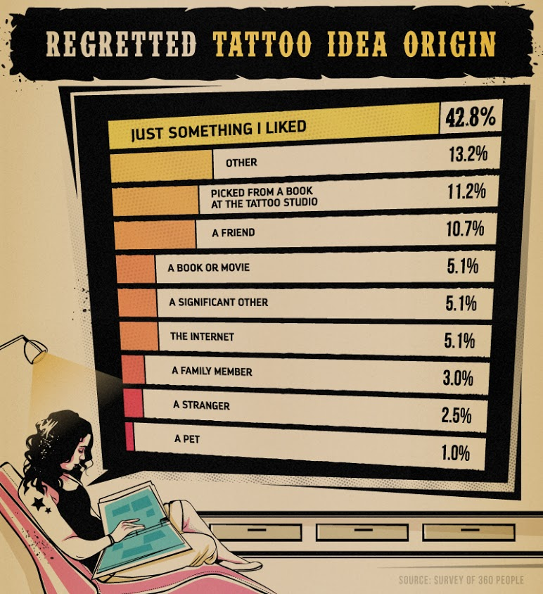 regretted_tattoo_idea_origin