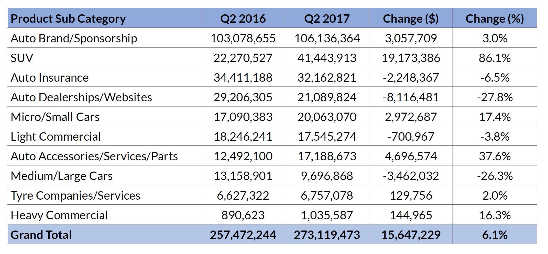 Automotive category ad spend (SMI)