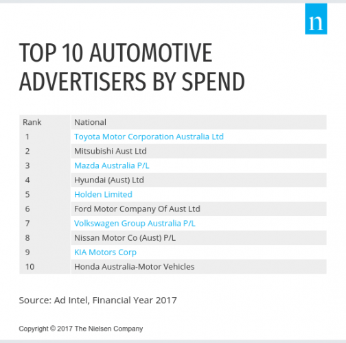 Top_10_Automotive_Advertisers[3]
