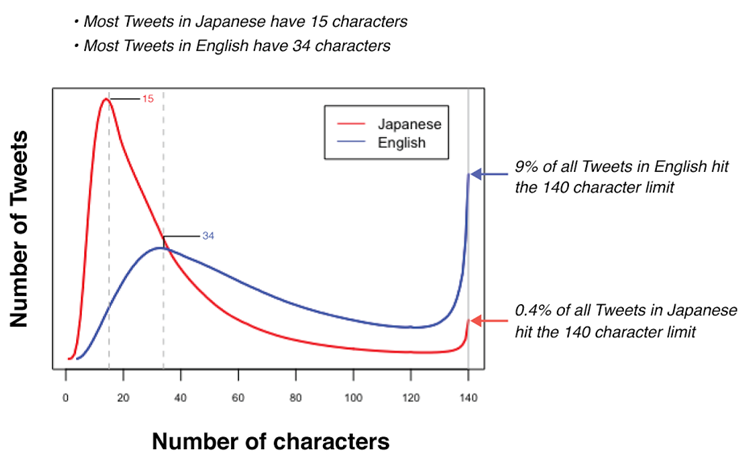 Twitter research on tweets in different languages [1]