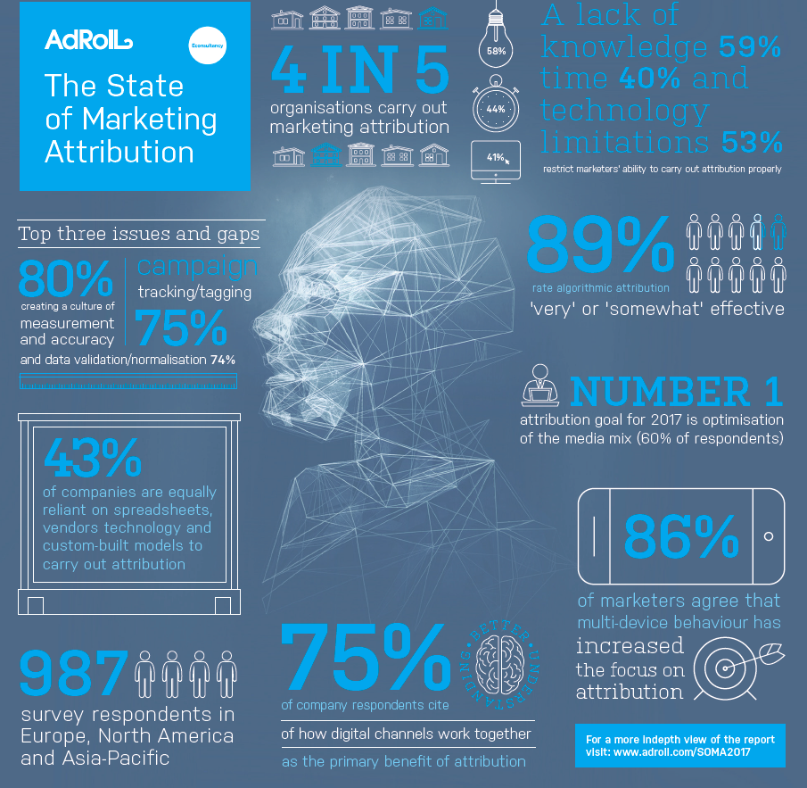 Infographic - The State of Marketing Attribution (AdRoll)