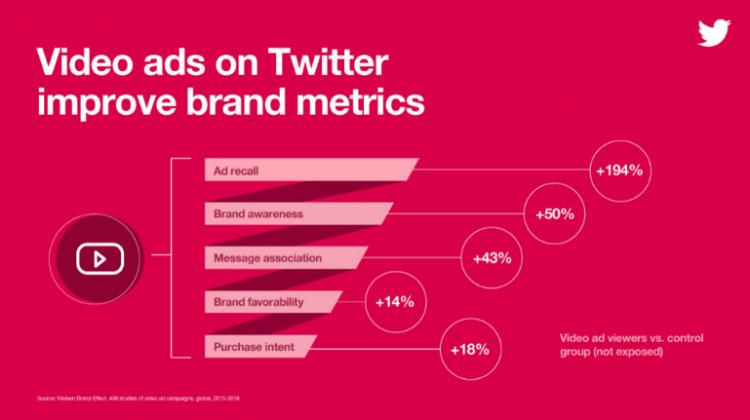Infographic - Video ads on Twitter improve brand metrics