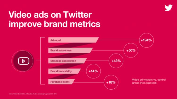 Infographic - Video ads on Twitter improve brand metrics
