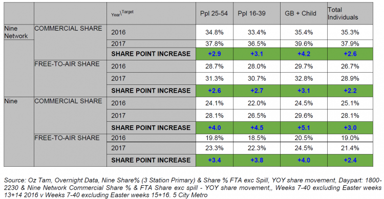 OzTAM figures (Nine Upfront 2018) - key demographics and total people